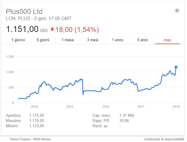 investire in bitcoin rischio